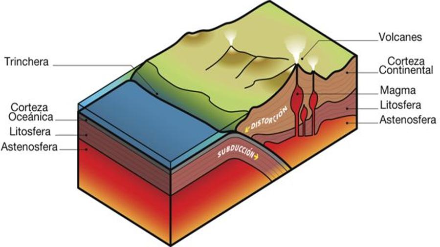 placas tectónicas definición