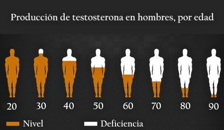 testosterona hombres