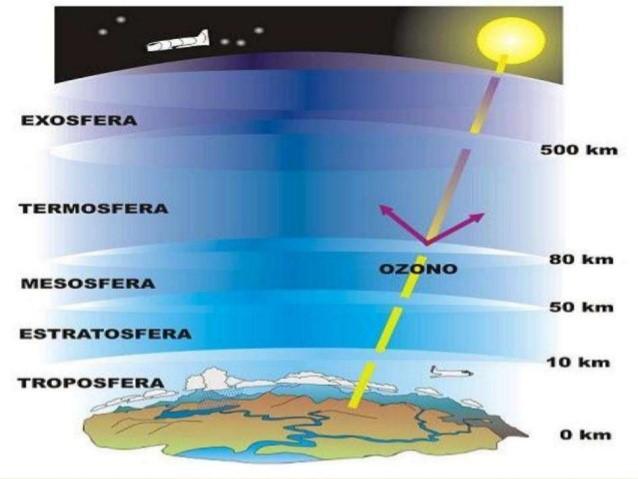 capa de ozono concepto