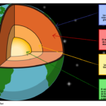 Capas de la Tierra