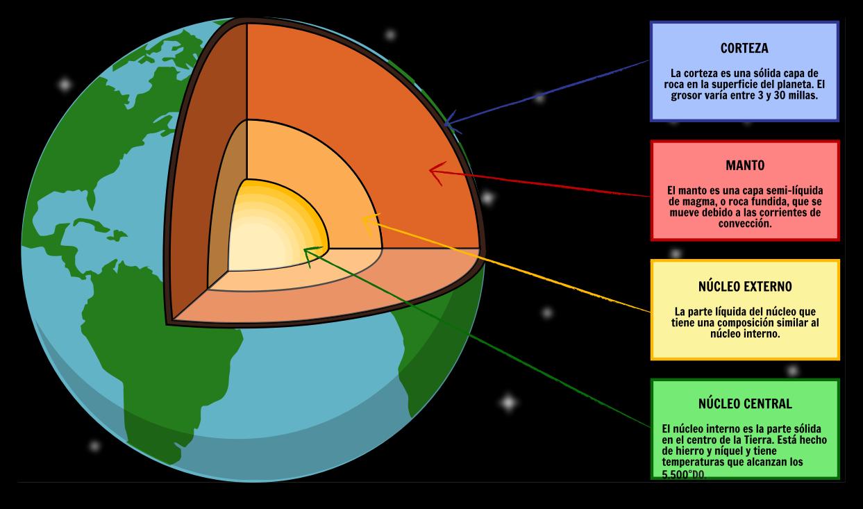 Resultado de imagen de Las capas de la Tierra